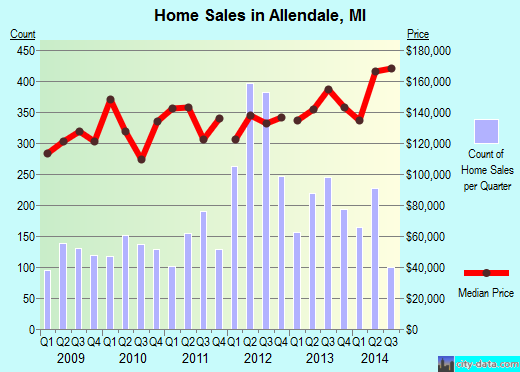 Allendale,MI real estate house value index trend