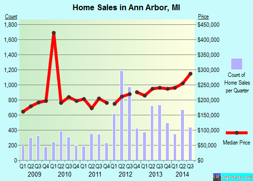 Ann Arbor,MI real estate house value index trend
