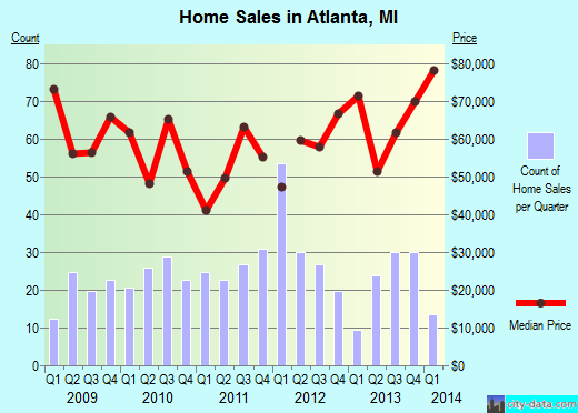 Atlanta,MI real estate house value index trend