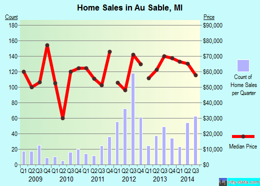 Au Sable,MI real estate house value index trend