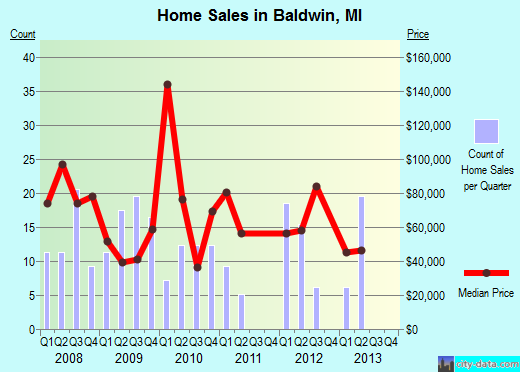 Baldwin,MI real estate house value index trend