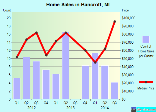 Bancroft,MI real estate house value index trend