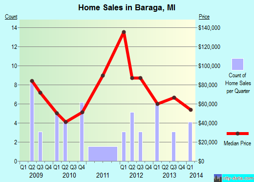 Baraga,MI real estate house value index trend