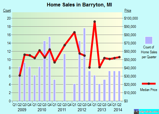 Barryton,MI real estate house value index trend