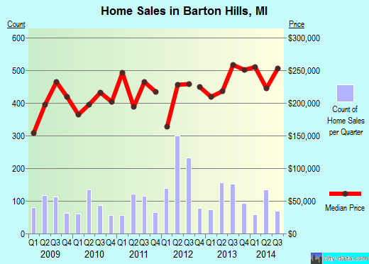 Barton Hills,MI real estate house value index trend
