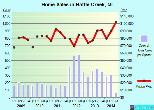 Battle Creek,MI real estate house value index trend