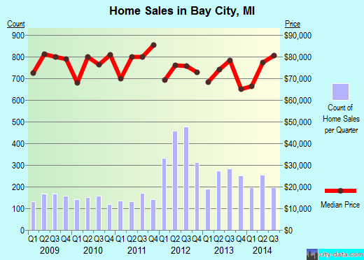 Bay City,MI real estate house value index trend