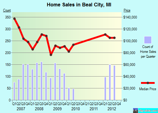 Beal City,MI real estate house value index trend
