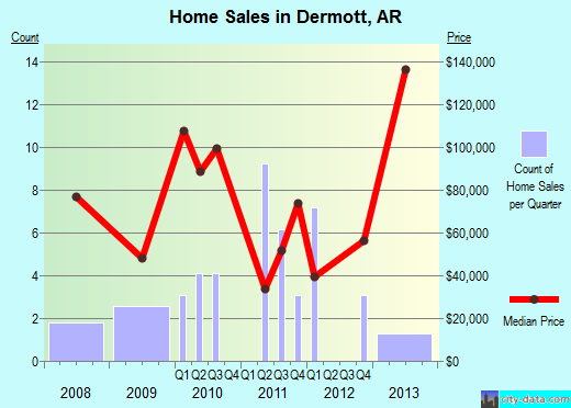 Dermott,AR real estate house value index trend