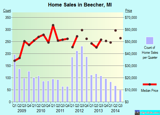 Beecher,MI real estate house value index trend