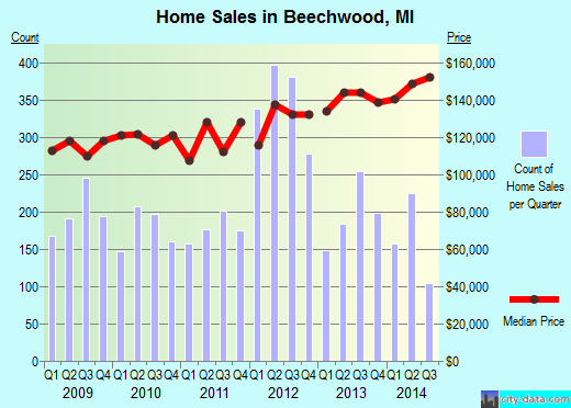 Beechwood,MI real estate house value index trend