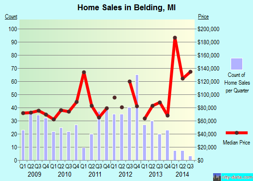 Belding,MI real estate house value index trend
