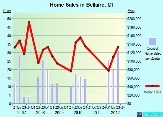 Bellaire,MI real estate house value index trend