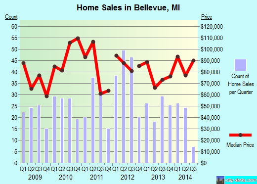 Bellevue,MI real estate house value index trend