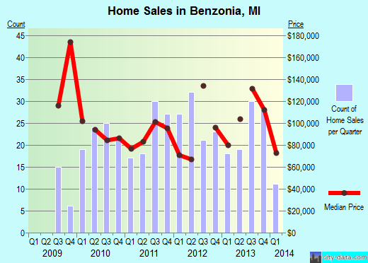 Benzonia,MI real estate house value index trend