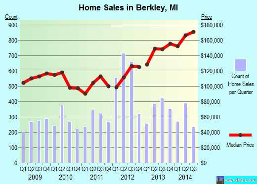 Berkley,MI real estate house value index trend