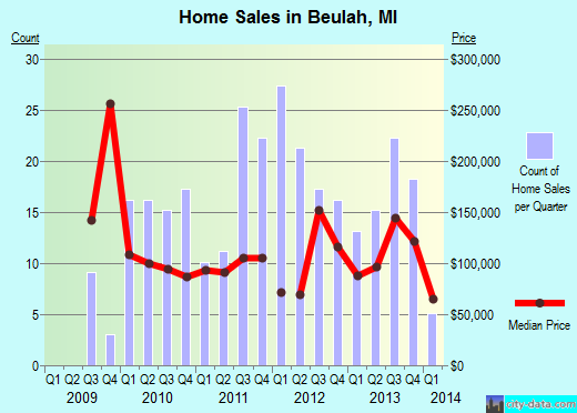 Beulah,MI index of house prices