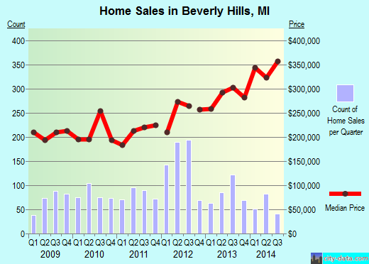 Beverly Hills,MI real estate house value index trend
