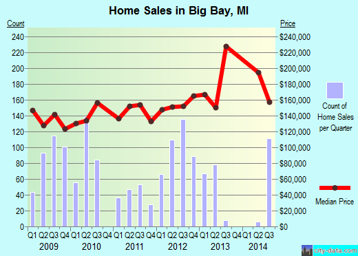 Big Bay,MI real estate house value index trend