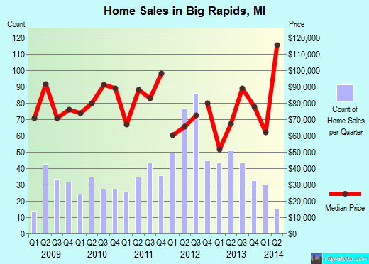 Big Rapids,MI real estate house value index trend