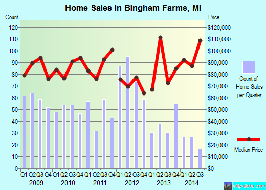 Bingham Farms,MI real estate house value index trend