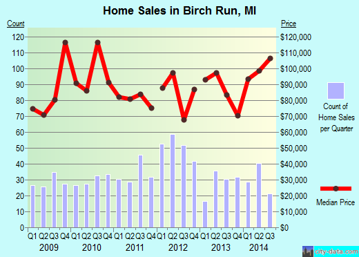 Birch Run,MI real estate house value index trend