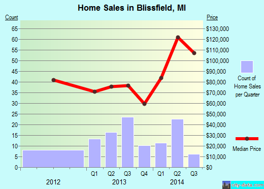 Blissfield,MI real estate house value index trend