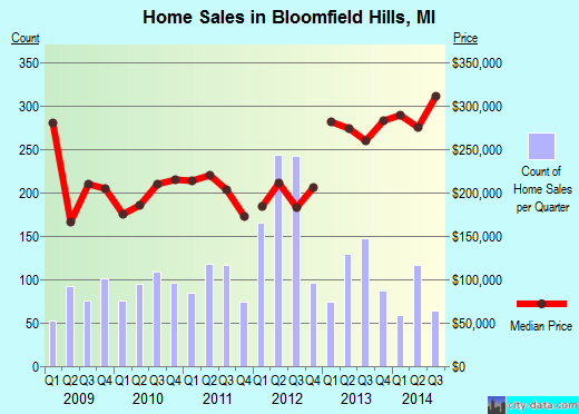 Bloomfield Hills,MI real estate house value index trend