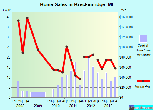 Breckenridge,MI real estate house value index trend