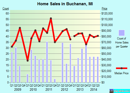 Buchanan,MI real estate house value index trend
