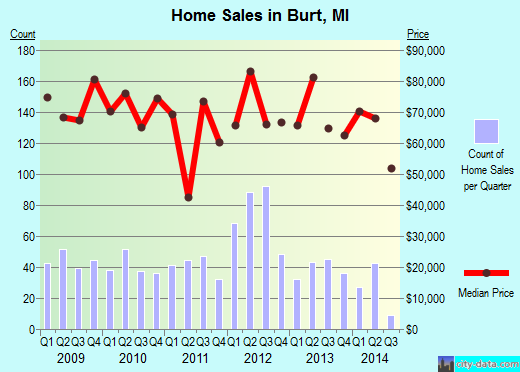Burt,MI index of house prices