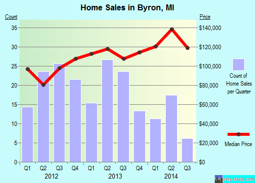 Byron,MI real estate house value index trend
