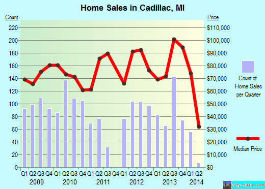 Cadillac,MI real estate house value index trend
