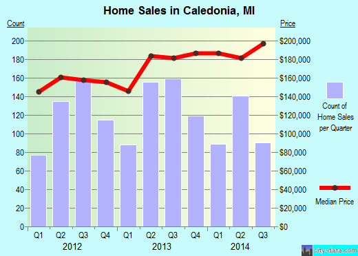 Caledonia,MI real estate house value index trend