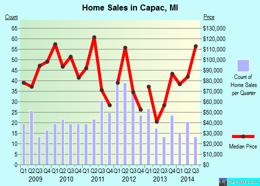 Capac,MI real estate house value index trend