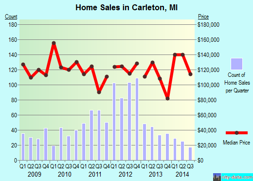 Carleton, MI index of house prices
