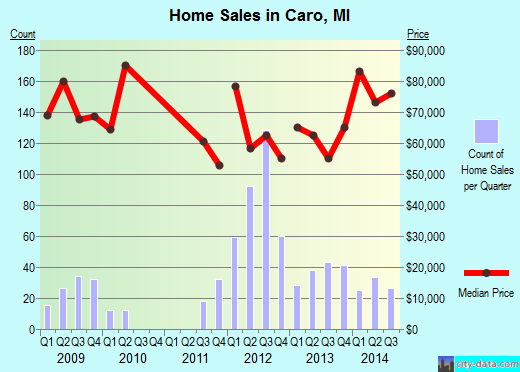 Caro,MI real estate house value index trend