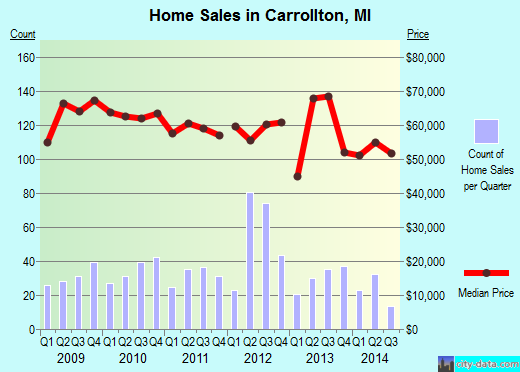 Carrollton,MI real estate house value index trend