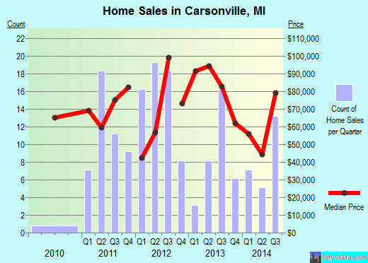 Carsonville,MI real estate house value index trend