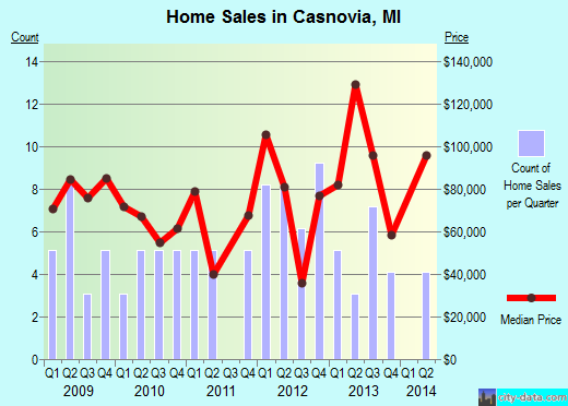 Casnovia,MI real estate house value index trend
