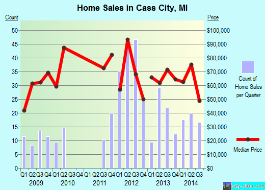 Cass City,MI real estate house value index trend