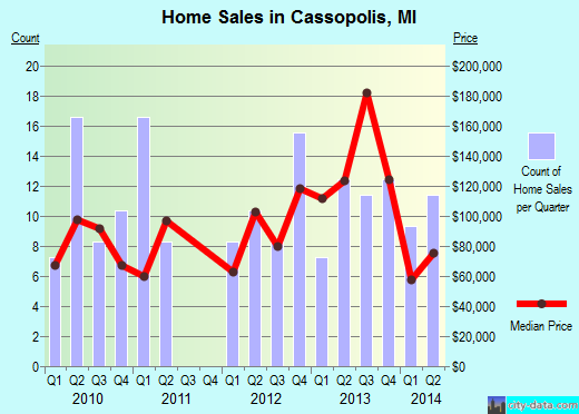 Cassopolis,MI real estate house value index trend