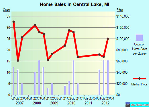 Central Lake,MI real estate house value index trend