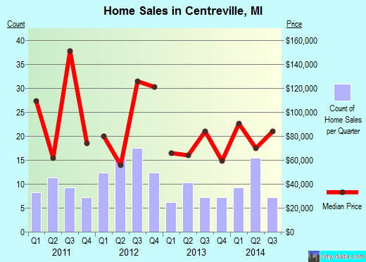 Centreville,MI real estate house value index trend