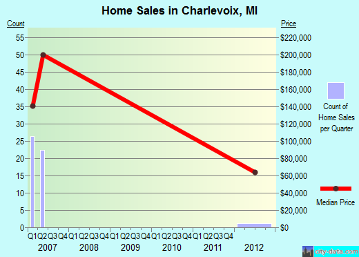 Charlevoix,MI real estate house value index trend