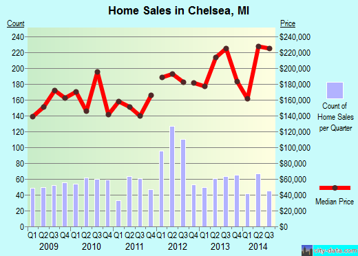 Chelsea,MI real estate house value index trend