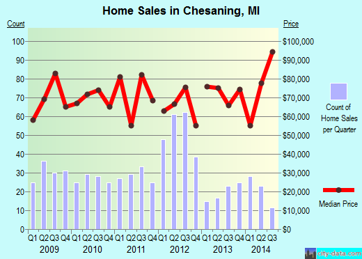 Chesaning,MI real estate house value index trend