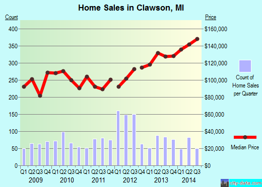 Clawson,MI real estate house value index trend