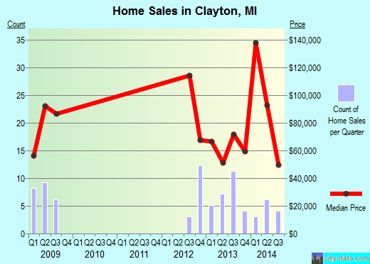 Clayton,MI real estate house value index trend