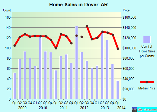 Dover,AR real estate house value index trend